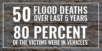 50 Flood Deaths in the last 5 years, 80 percent of the victims were in vehicles