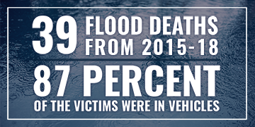 39 Flood Deaths from 2015-19, 87 percent of the victims were in vehicles