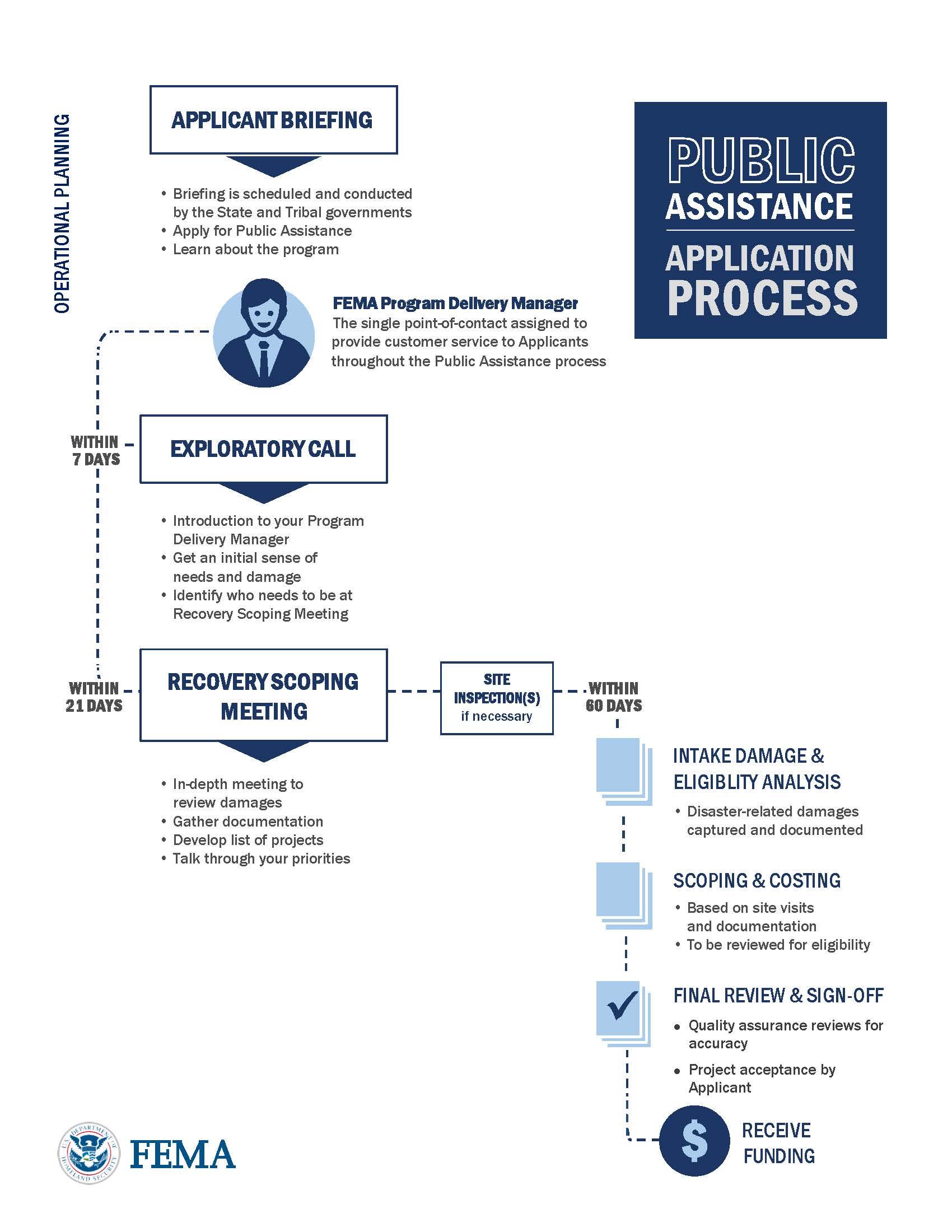 Public Assistance Program Sema
