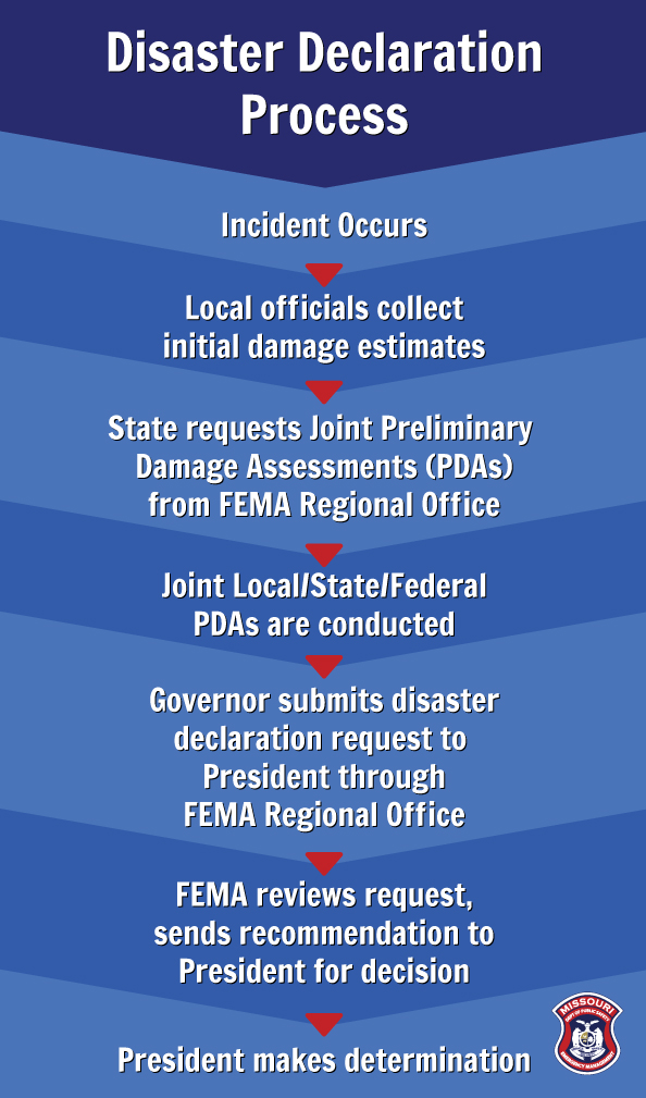 Federal Disaster Declaration Process | SEMA